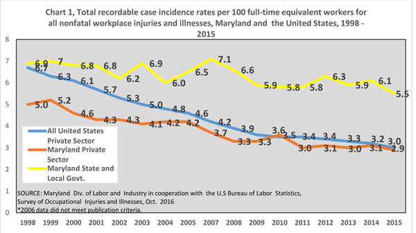Chart 1, Total recordable case incidence rates for Maryland and all United States, 1998 - 2014