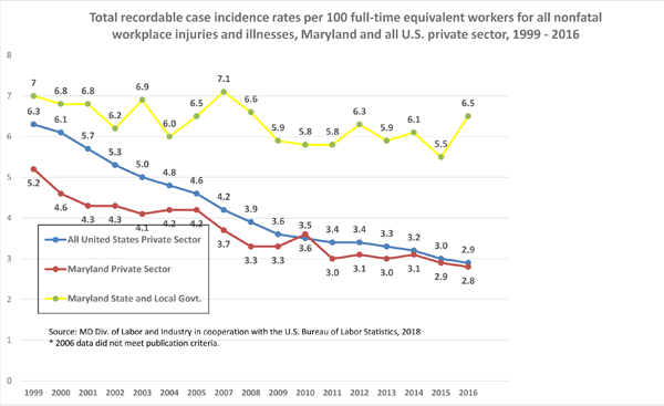 Total recordable case incidence rates per 100 full-time equivalent workers for all nonfatal workplace injuries and illnesses, Maryland and all U.S. private sector, 1999 - 2016