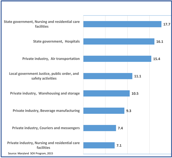 Chart 2, Industries with the highest incidence rates of total nonfatal occupational injuries and illnesses, Maryland, 2014