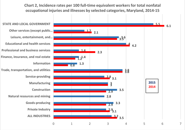 Chart 2, Incidence rates per 100 full-time equivalent workers for total nonfatal occupational injuries and illnesses by selected categories, Maryland, 2014-15