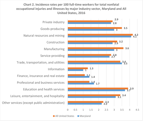 Chart 2. Incidence rates per 100 full-time workers for total nonfatal occupational injuries and illnesses by major industry sector, Maryland and All United States, 2016