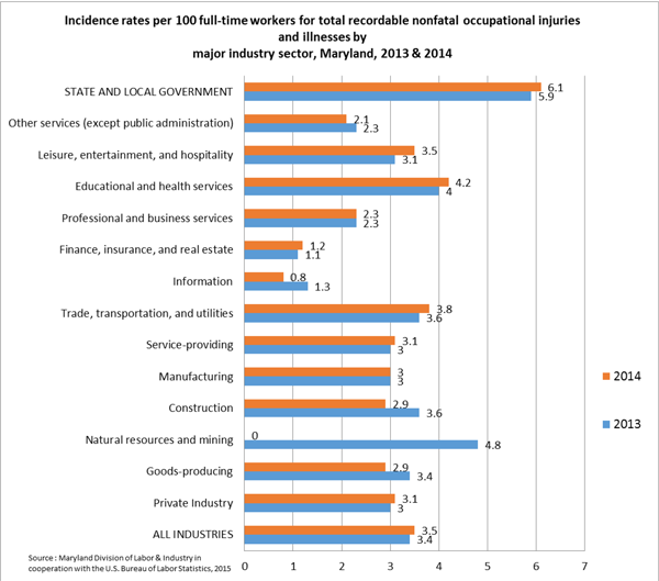 Chart 3, Incidence rates per 100 equivalent full-time workers for total nonfatal occupations injuries and illnesses by major industry sector, Maryland, 2013 and 2014