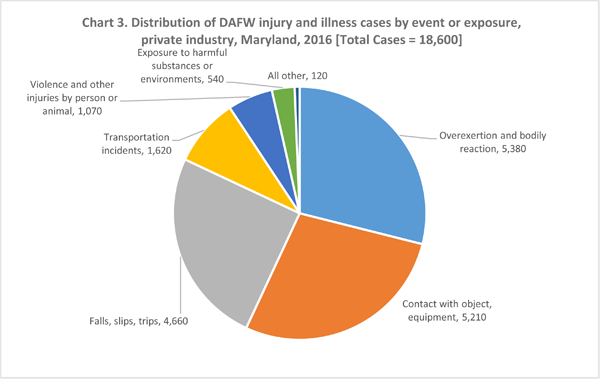 Chart 3. Distribution of DAFW injury and illness cases by event or exposure, private industry, Maryland, 2016 [Total Cases = 18,600]